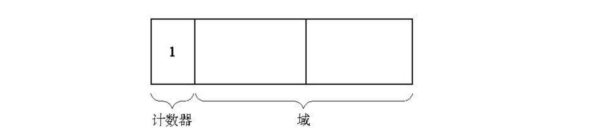 引用计数方法对象的的数据结构