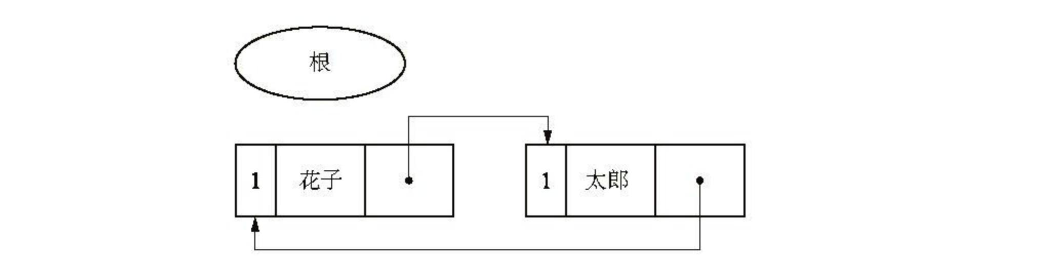 循环引用对象